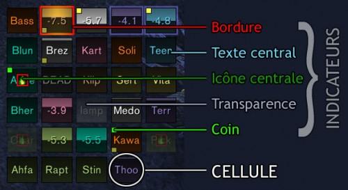 Les différents éléments de Grid